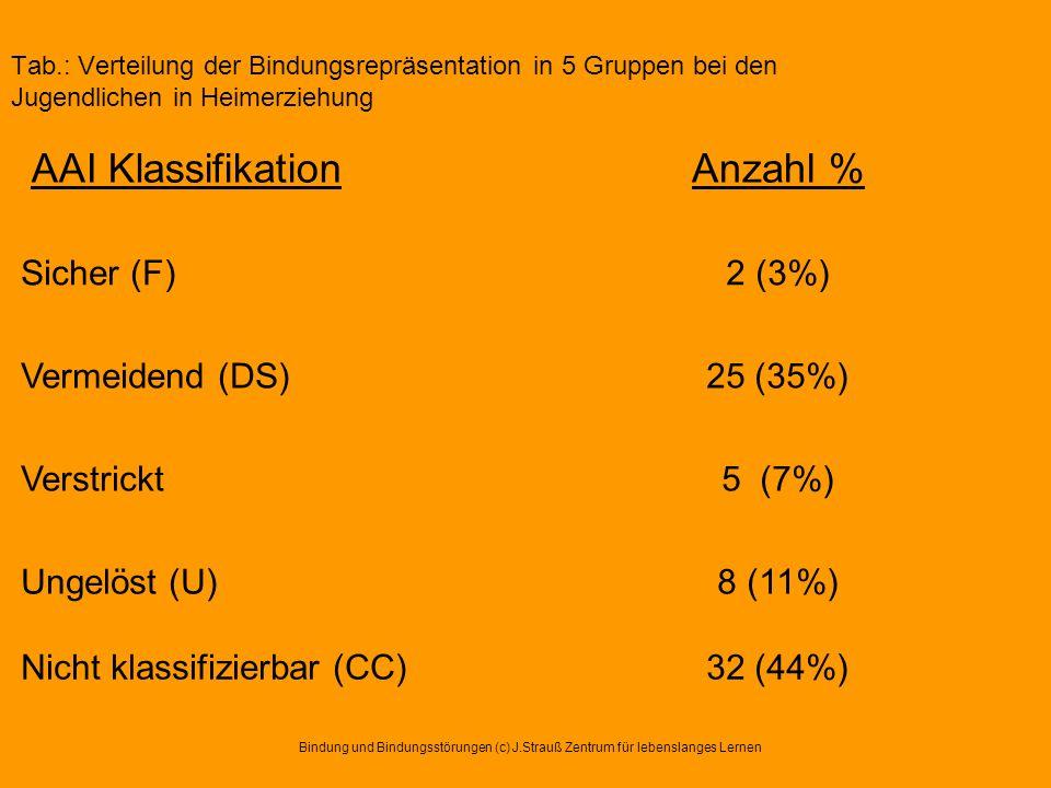 AAI KlassifikationAnzahl % Sicher (F)2 (3%) Vermeidend (DS)25 (35%) Verstrickt5 (7%) Ungelöst (U)8 (11%) Nicht klassifizierbar (CC)32 (44%) Bindung un