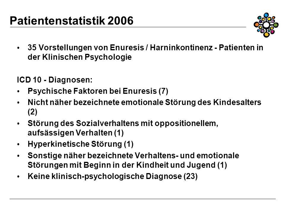 Patientenstatistik 2006 35 Vorstellungen von Enuresis / Harninkontinenz - Patienten in der Klinischen Psychologie ICD 10 - Diagnosen: Psychische Faktoren bei Enuresis (7) Nicht näher bezeichnete emotionale Störung des Kindesalters (2) Störung des Sozialverhaltens mit oppositionellem, aufsässigen Verhalten (1) Hyperkinetische Störung (1) Sonstige näher bezeichnete Verhaltens- und emotionale Störungen mit Beginn in der Kindheit und Jugend (1) Keine klinisch-psychologische Diagnose (23)
