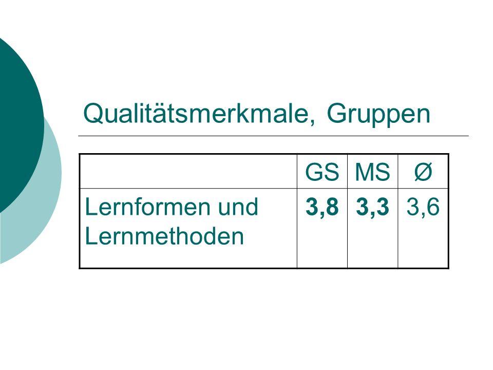 Qualitätsmerkmale, Gruppen GSMSØ Lernformen und Lernmethoden 3,83,33,6
