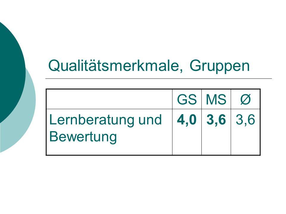 Qualitätsmerkmale, Gruppen GSMSØ Lernberatung und Bewertung 4,03,6