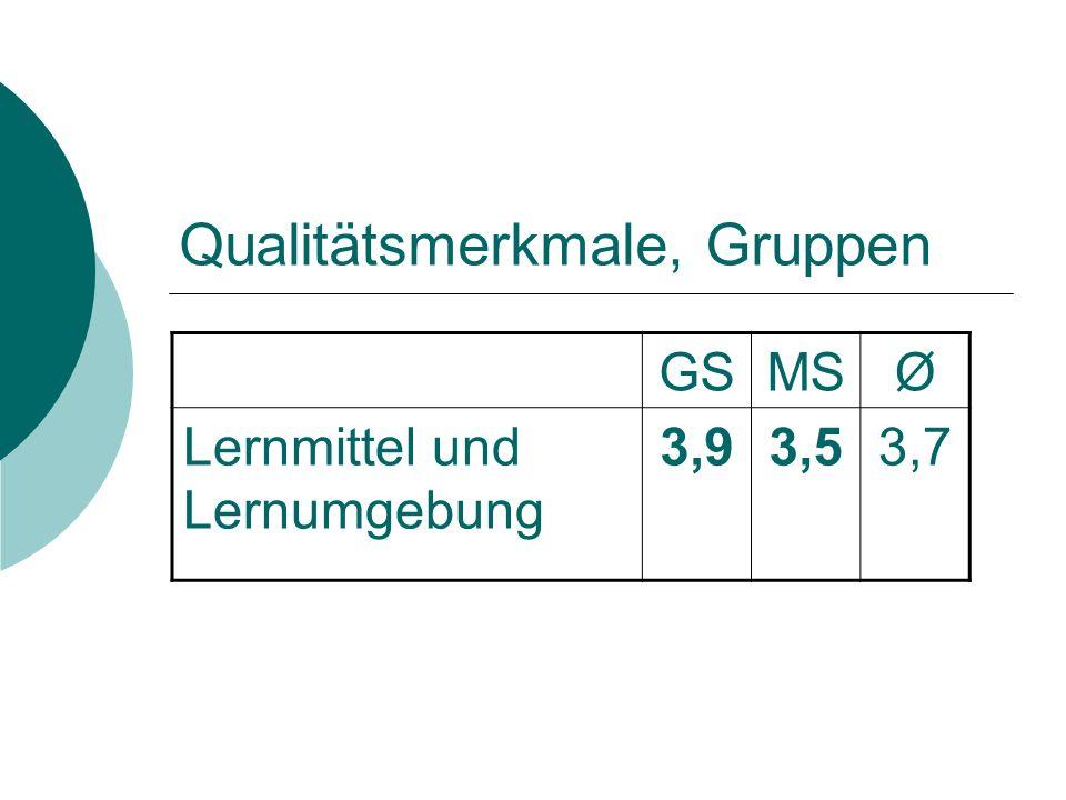 Qualitätsmerkmale, Gruppen GSMSØ Lernmittel und Lernumgebung 3,93,53,7