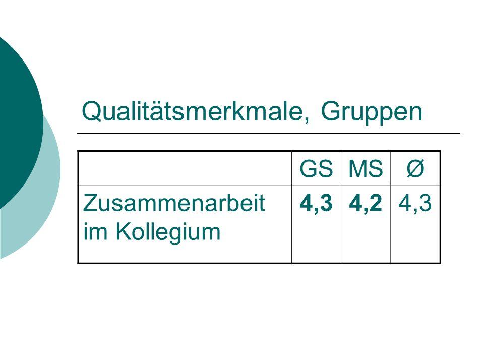 Qualitätsmerkmale, Gruppen GSMSØ Zusammenarbeit im Kollegium 4,34,24,3