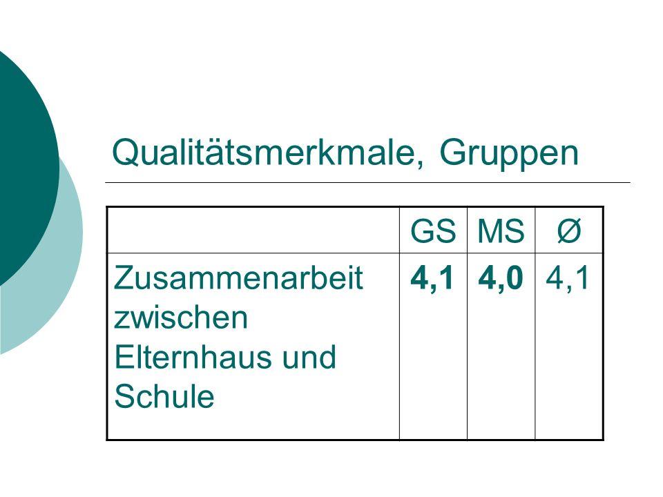 Qualitätsmerkmale, Gruppen GSMSØ Zusammenarbeit zwischen Elternhaus und Schule 4,14,04,1