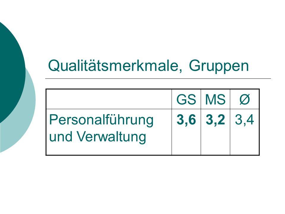 Qualitätsmerkmale, Gruppen GSMSØ Personalführung und Verwaltung 3,63,23,4