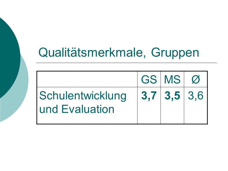 Qualitätsmerkmale, Gruppen GSMSØ Schulentwicklung und Evaluation 3,73,53,6