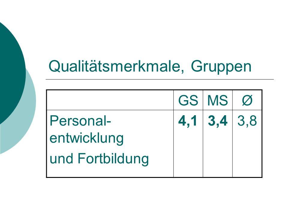Qualitätsmerkmale, Gruppen GSMSØ Personal- entwicklung und Fortbildung 4,13,43,8