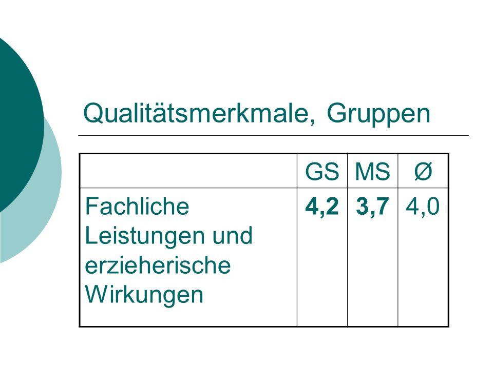 Qualitätsmerkmale, Gruppen GSMSØ Fachliche Leistungen und erzieherische Wirkungen 4,23,74,0