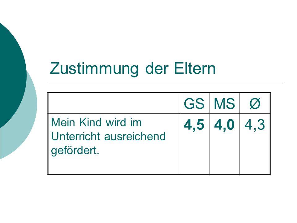 GSMSØ Mein Kind wird im Unterricht ausreichend gefördert. 4,54,04,3