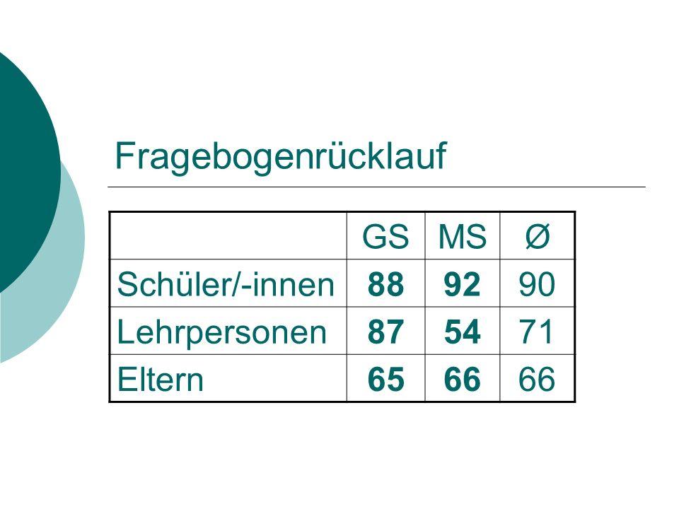 Hohe Qualitätsmerkmale der Grundschule 1.Zusammenarbeit im Kollegium 2.