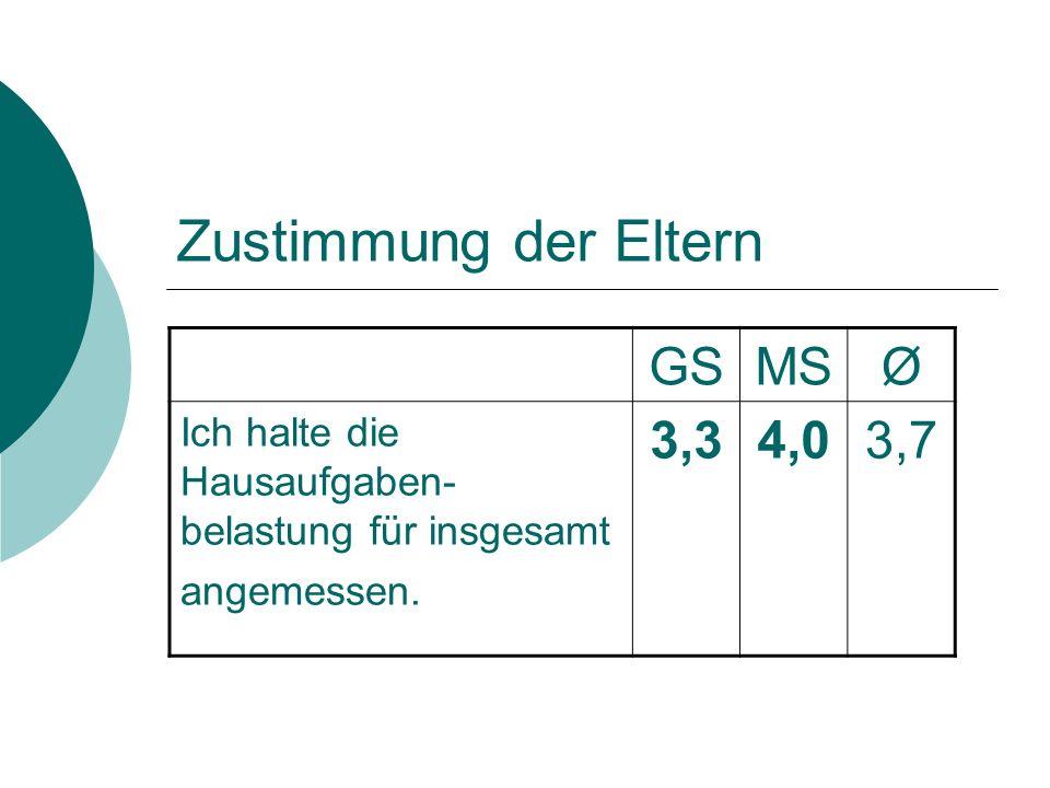 Zustimmung der Eltern GSMSØ Ich halte die Hausaufgaben- belastung für insgesamt angemessen.