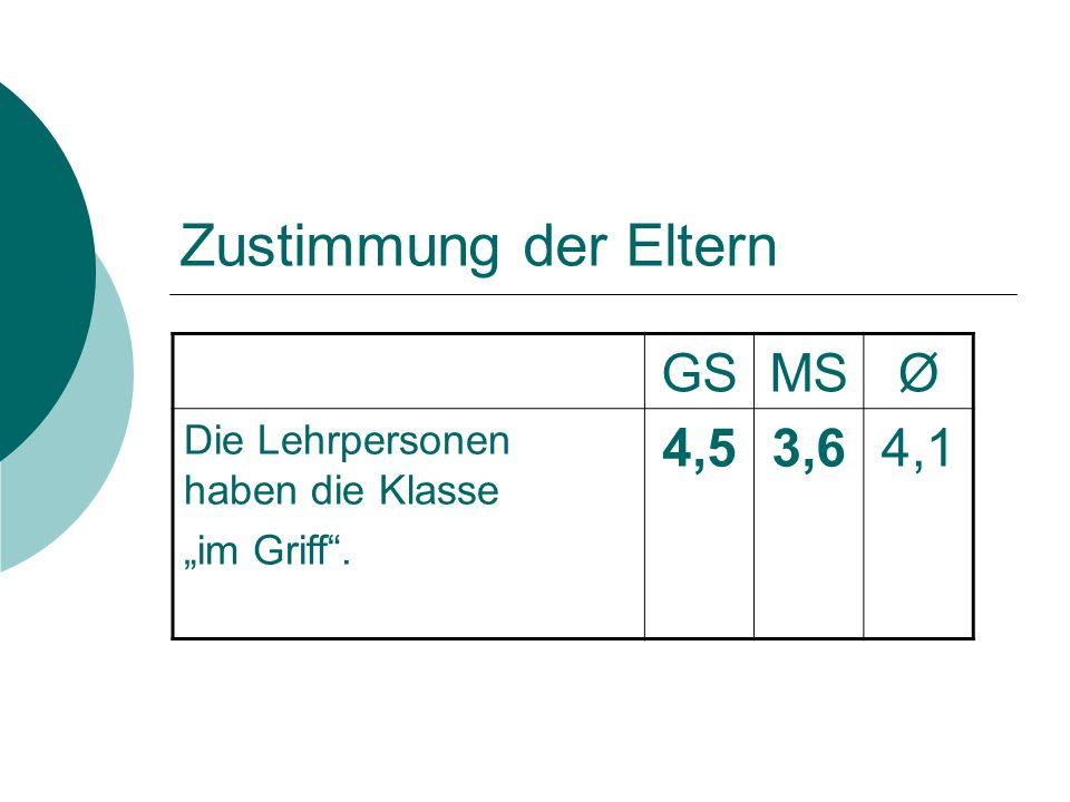 Zustimmung der Eltern GSMSØ Die Lehrpersonen haben die Klasse im Griff. 4,53,64,1