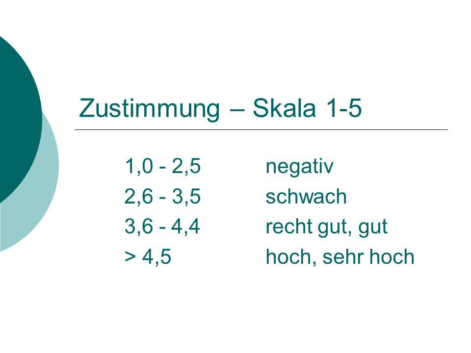Zustimmung – Skala 1-5 1,0 - 2,5 negativ 2,6 - 3,5 schwach 3,6 -4,4 recht gut, gut > 4,5 hoch, sehr hoch