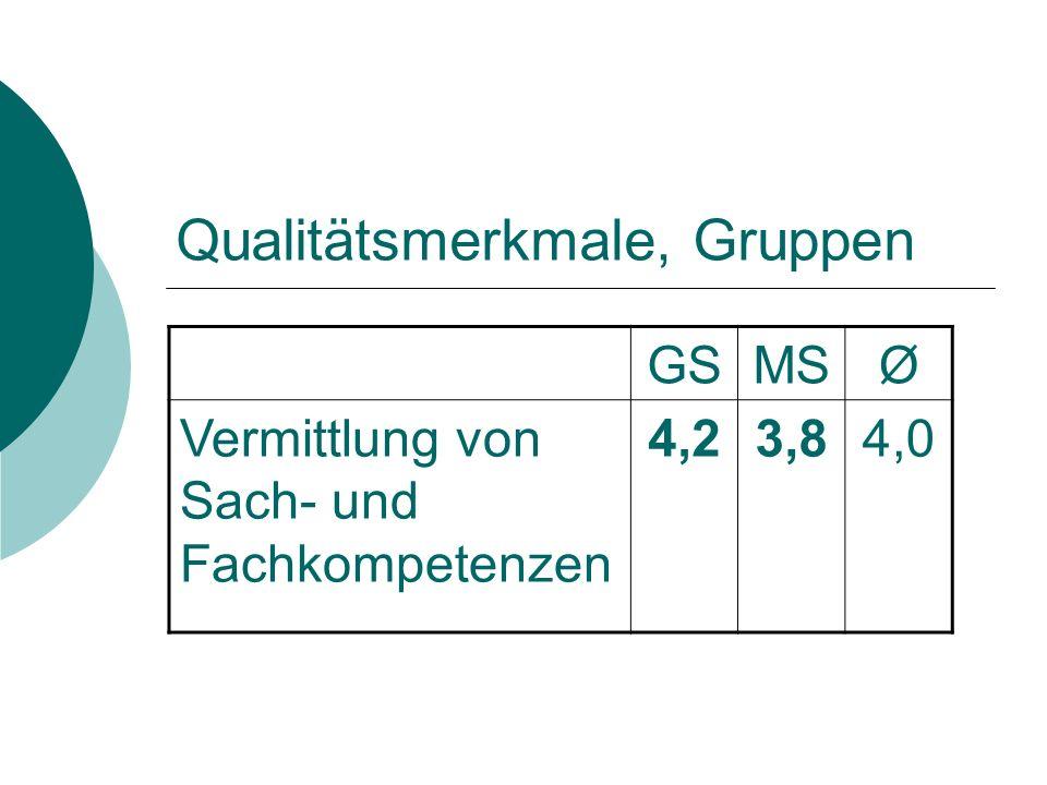 Qualitätsmerkmale, Gruppen GSMSØ Vermittlung von Sach- und Fachkompetenzen 4,23,84,0