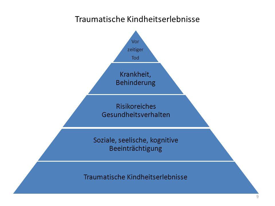 Traumatische Kindheitserlebnisse Vor zeitiger Tod Krankheit, Behinderung Risikoreiches Gesundheitsverhalten Soziale, seelische, kognitive Beeinträchti