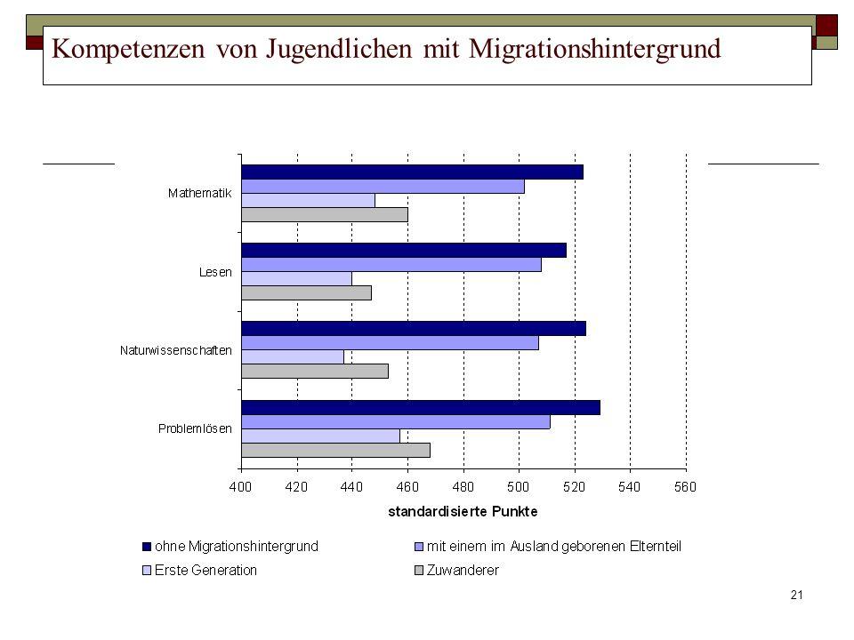 21 Kompetenzen von Jugendlichen mit Migrationshintergrund