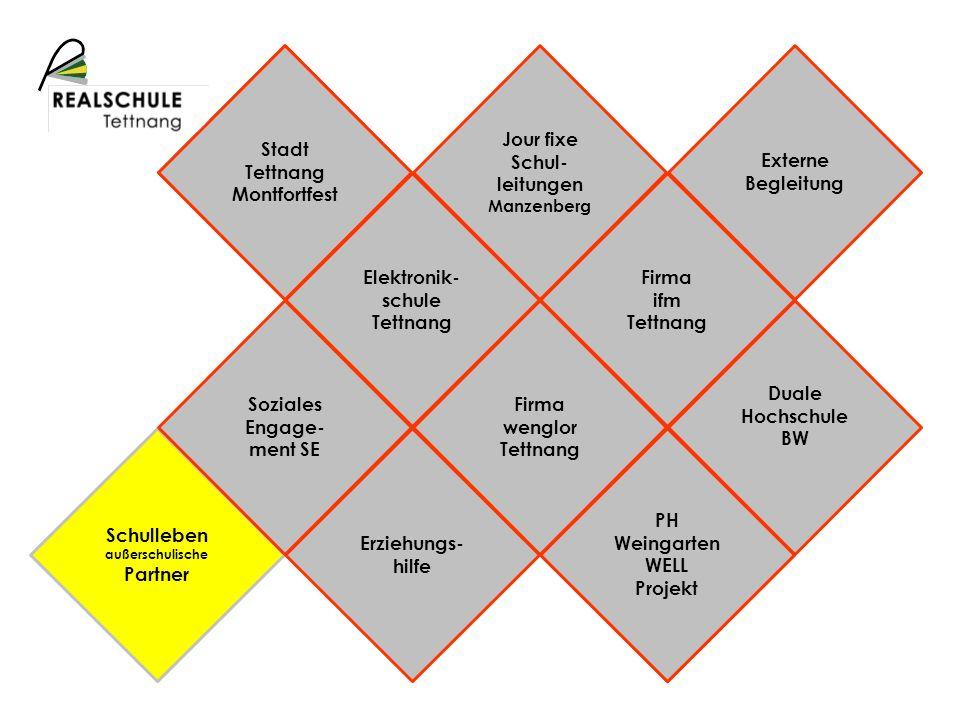 Schulprofil Schulleben außerschulische Partner Stadt Tettnang Montfortfest PH Weingarten WELL Projekt Soziales Engage- ment SE Elektronik- schule Tett