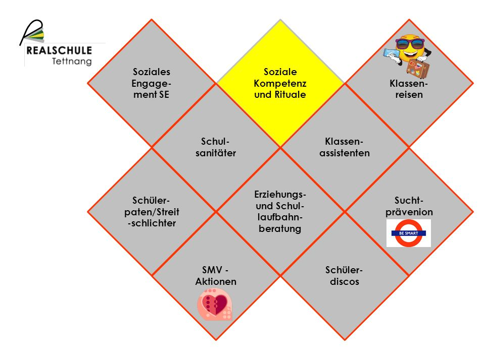 Schulprofil Soziale Kompetenz und Rituale Soziales Engage- ment SE Schul- sanitäter Klassen- assistenten Klassen- reisen Erziehungs- und Schul- laufba