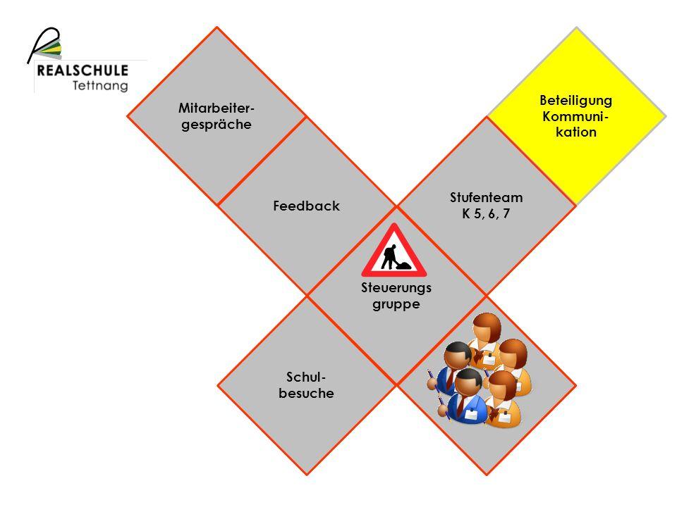 Schulprofil Beteiligung Kommuni- kation Mitarbeiter- gespräche Feedback Stufenteam K 5, 6, 7 Steuerungs gruppe Schul- besuche