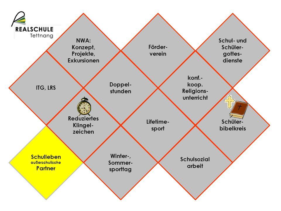 Schulprofil Schulleben außerschulische Partner NWA: Konzept, Projekte, Exkursionen Schulsozial arbeit Reduziertes Klingel- zeichen Doppel- stunden Lif