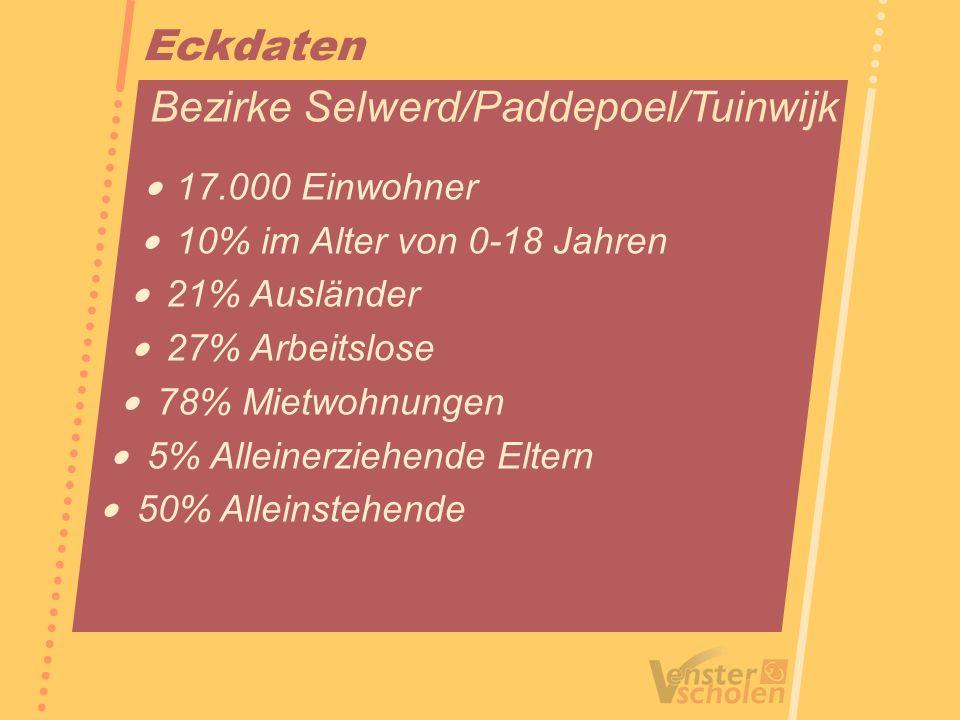 Eckdaten Bezirke Selwerd/Paddepoel/Tuinwijk 17.000 Einwohner 10% im Alter von 0-18 Jahren 21% Ausländer 27% Arbeitslose 78% Mietwohnungen 5% Alleinerz