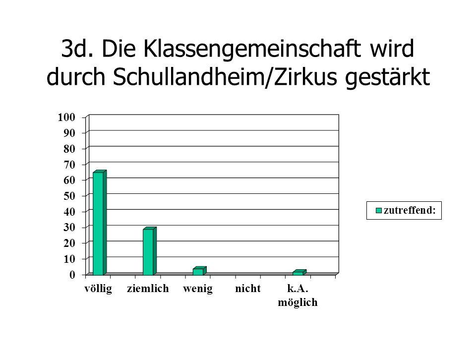3d. Die Klassengemeinschaft wird durch Schullandheim/Zirkus gestärkt