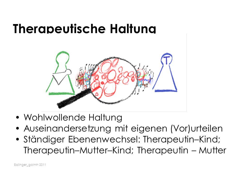 Esslinger_gaimh 2011 Therapeutische Haltung Wohlwollende Haltung Auseinandersetzung mit eigenen (Vor)urteilen Ständiger Ebenenwechsel: Therapeutin–Kin