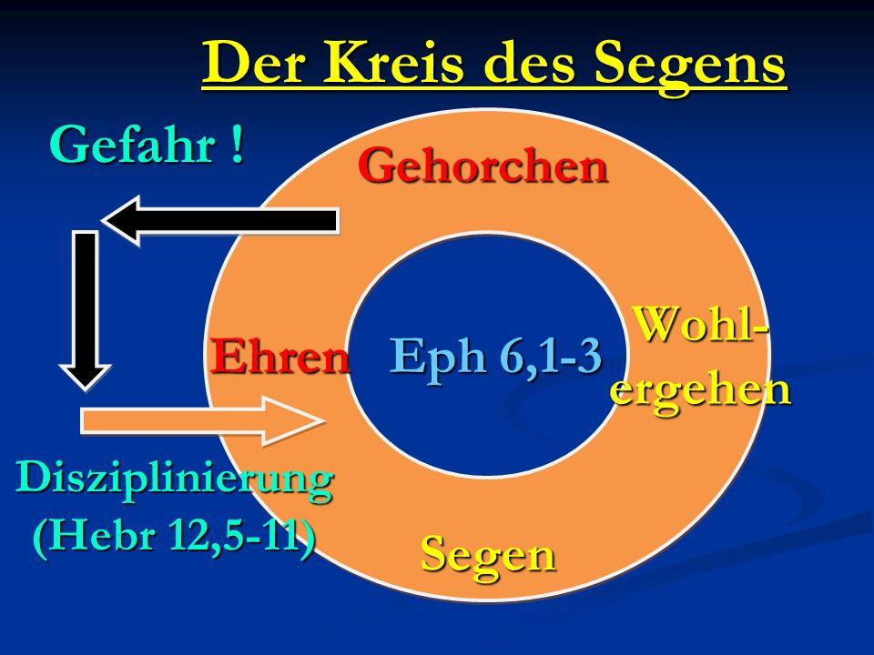 Der Kreis des Segens Eph 6,1-3 Gehorchen EhrenWohl-ergehen Segen Gefahr ! Disziplinierung (Hebr 12,5-11)