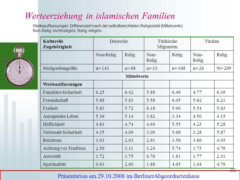 21 3. Religiöse Werterziehung in islamischen Familien: religiöse Sozialisation in den islamischen Ländern: vom Kontext unterstützt und zum Teil unrefl