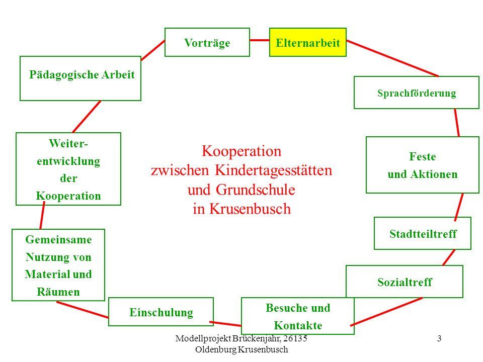 Modellprojekt Brückenjahr, 26135 Oldenburg Krusenbusch 4 Grundhaltung der Elternarbeit Die Eltern und pädagogischen Fachkräfte entwickeln ein gemeinsames Bildungsverständnis, das an der Gesamtpersönlichkeit des Kindes (Ressourcen) orientiert ist und die Selbsttätigkeit und sozialen Kompetenzen der Kinder unterstützt.