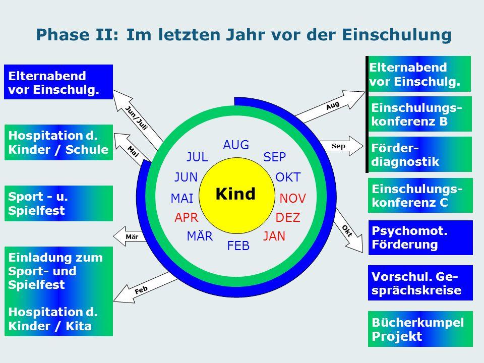 Jun/Juli Mai M ä r Feb Okt Sep Aug Phase II: Im letzten Jahr vor der Einschulung Kind OKT SEP AUG JUL JUN MAI APR MÄR FEB DEZ NOV JAN Einschulungs- konferenz C Psychomot.