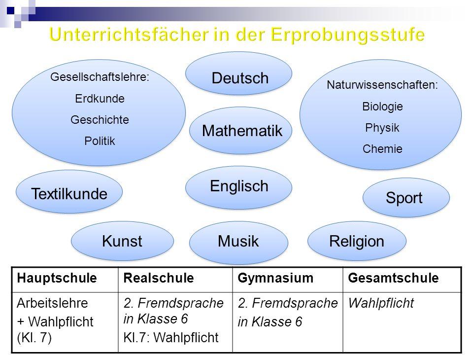 Textilkunde Sport Deutsch Mathematik Kunst Gesellschaftslehre: Erdkunde Geschichte Politik Naturwissenschaften: Biologie Physik Chemie Religion Haupts