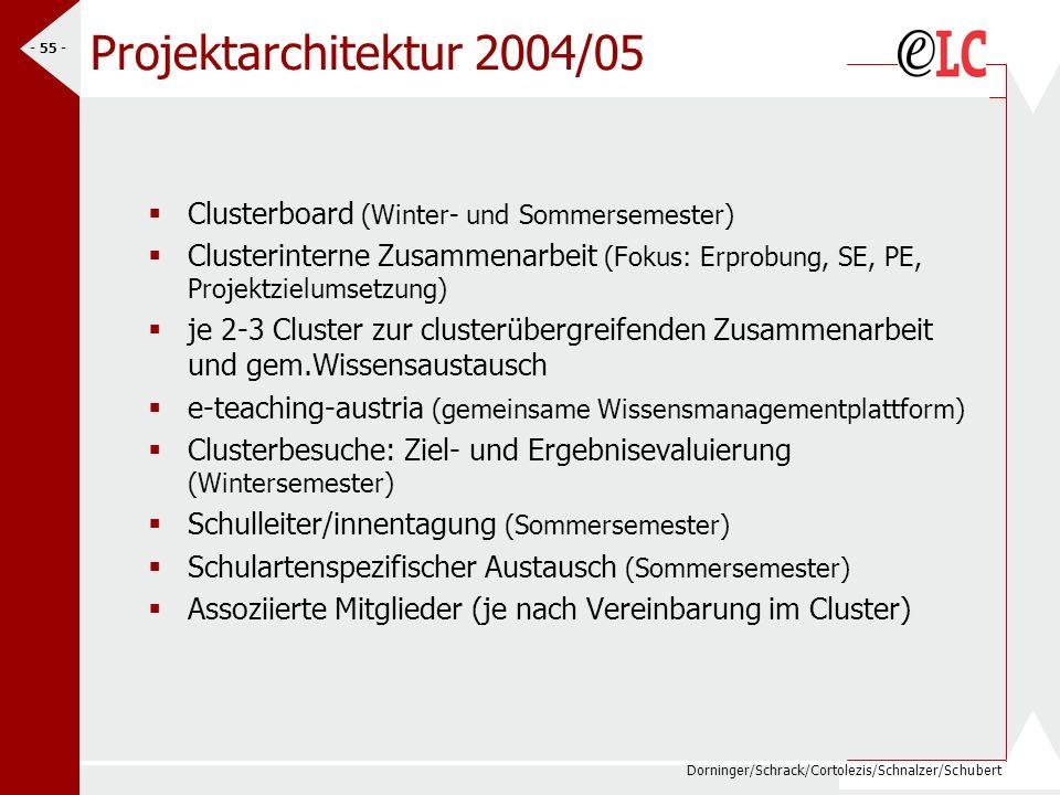 Dorninger/Schrack/Cortolezis/Schnalzer/Schubert - 55 - Projektarchitektur 2004/05 Clusterboard (Winter- und Sommersemester) Clusterinterne Zusammenarb