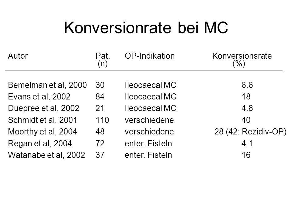 Konversionrate bei MC AutorPat. OP-IndikationKonversionsrate (n) (%) Bemelman et al, 200030Ileocaecal MC6.6 Evans et al, 200284Ileocaecal MC18 Duepree