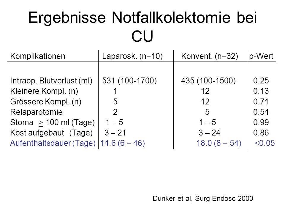 Ergebnisse Notfallkolektomie bei CU Komplikationen Laparosk. (n=10)Konvent. (n=32) p-Wert Intraop. Blutverlust (ml) 531 (100-1700)435 (100-1500) 0.25