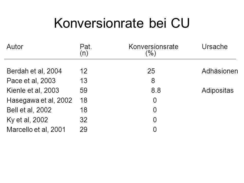 Konversionrate bei CU AutorPat. Konversionsrate Ursache (n) (%) Berdah et al, 200412 25Adhäsionen Pace et al, 200313 8 Kienle et al, 200359 8.8Adiposi