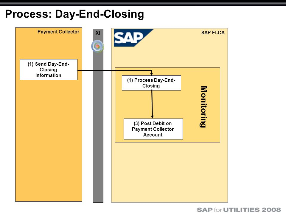 Payment Collector SAP FI-CA Process: Day-End-Closing XI (1) Send Day-End- Closing Information (3) Post Debit on Payment Collector Account (1) Process