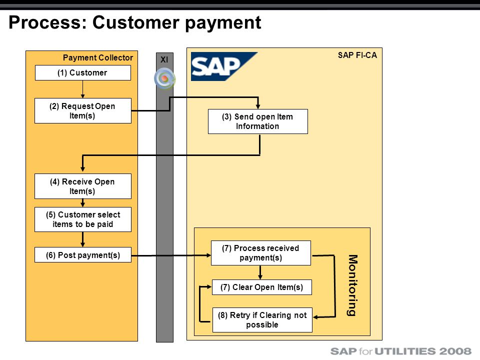 SAP FI-CA Payment Collector Process: Customer payment XI (3) Send open Item Information (2) Request Open Item(s) (1) Customer (4) Receive Open Item(s)