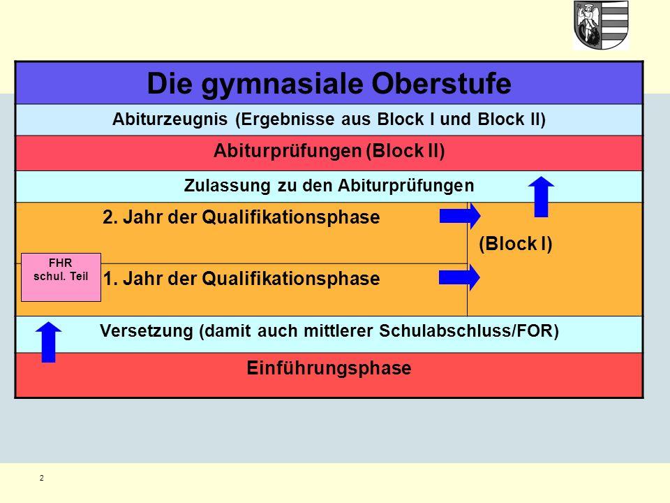 Notenberechnung Gesamtqualifikation Block I: Noten aus der Qualifikationsphase 200 – 600 Punkte Block II: Abiturprüfung 100 – 300 Punkte (fünffache Wertung)