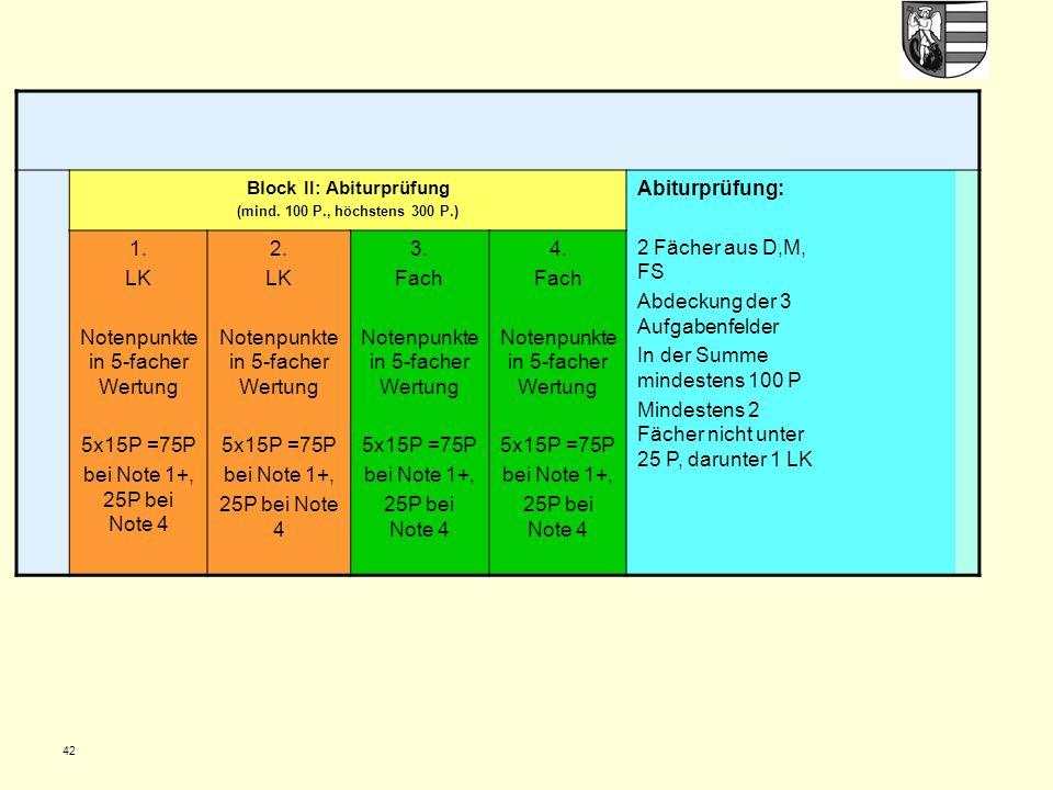 42 Block II: Abiturprüfung (mind. 100 P., höchstens 300 P.) Abiturprüfung: 2 Fächer aus D,M, FS Abdeckung der 3 Aufgabenfelder In der Summe mindestens