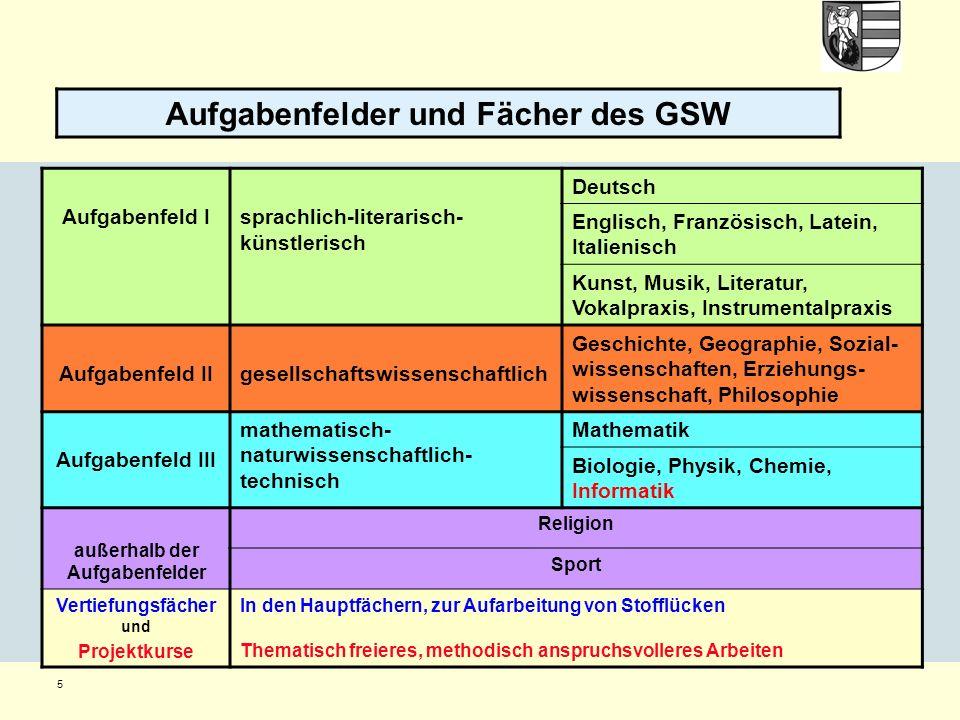 5 Aufgabenfelder und Fächer des GSW Aufgabenfeld Isprachlich-literarisch- künstlerisch Deutsch Englisch, Französisch, Latein, Italienisch Kunst, Musik