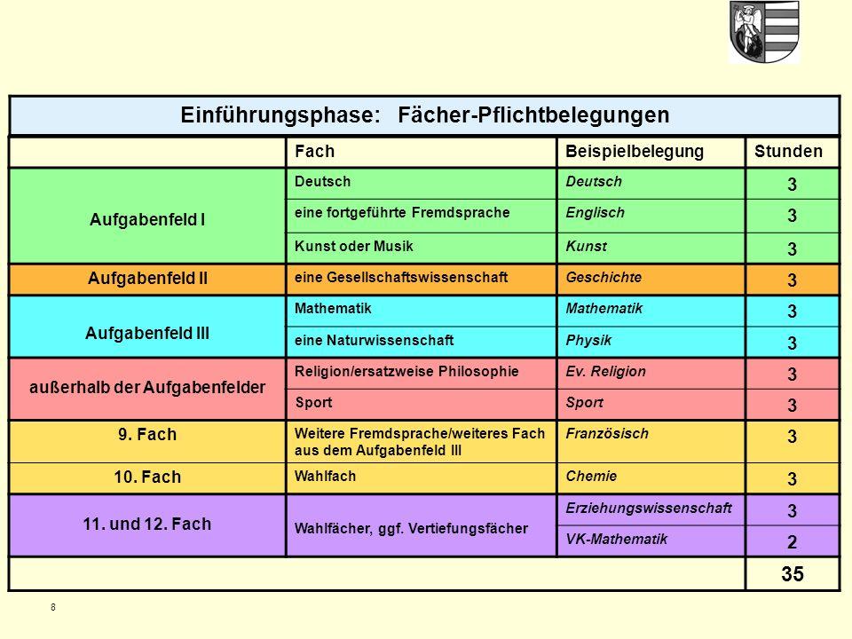 8 Einführungsphase: Fächer-Pflichtbelegungen FachBeispielbelegungStunden Aufgabenfeld I Deutsch 3 eine fortgeführte FremdspracheEnglisch 3 Kunst oder