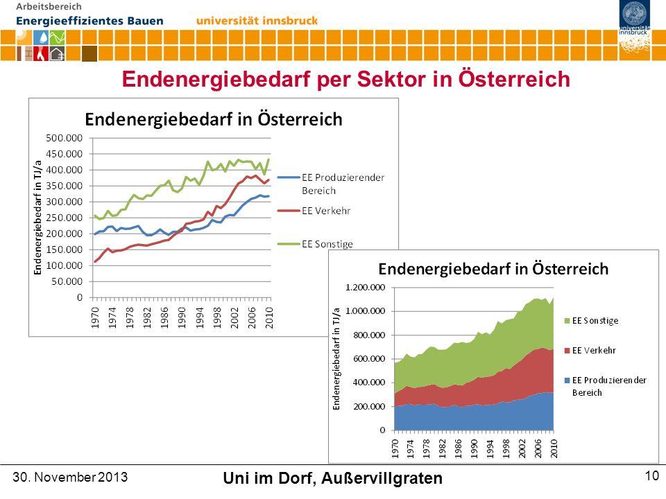 Endenergiebedarf per Sektor in Österreich 30. November 2013 Uni im Dorf, Außervillgraten 10