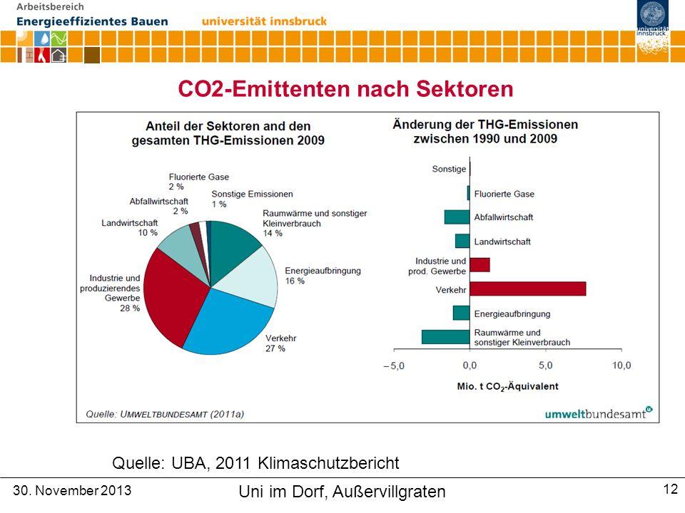 CO2-Emittenten nach Sektoren Quelle: UBA, 2011 Klimaschutzbericht 30.