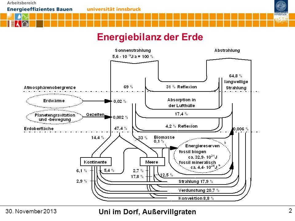 Energieautarkie in Österreich 2050 Wolfgang Streicher Universität Innsbruck 30.