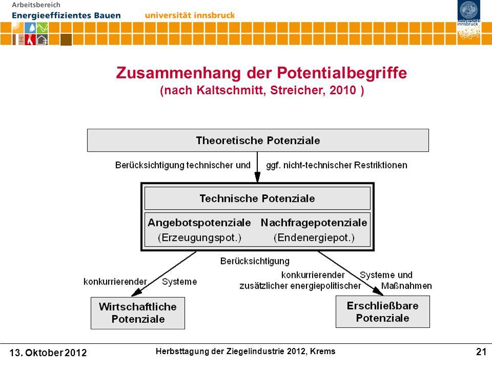 Zusammenhang der Potentialbegriffe (nach Kaltschmitt, Streicher, 2010 ) 13.