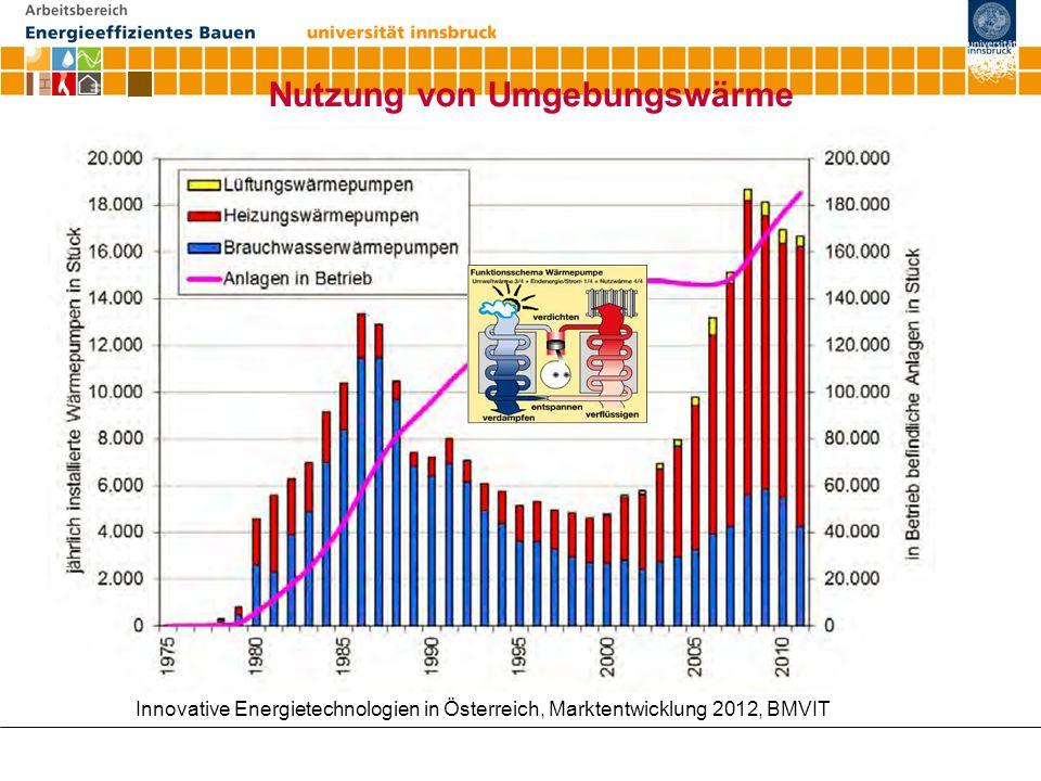 Nutzung von Umgebungswärme Innovative Energietechnologien in Österreich, Marktentwicklung 2012, BMVIT