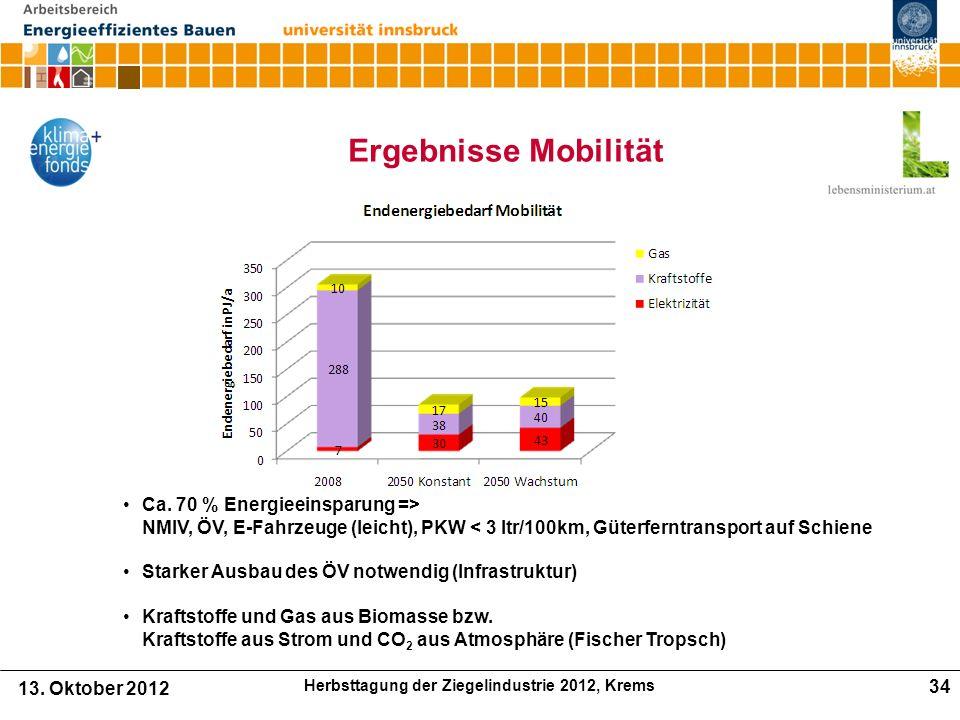 Ergebnisse Mobilität Ca.