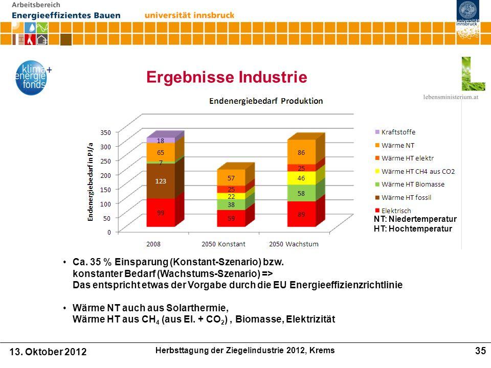 Ergebnisse Industrie Ca.35 % Einsparung (Konstant-Szenario) bzw.