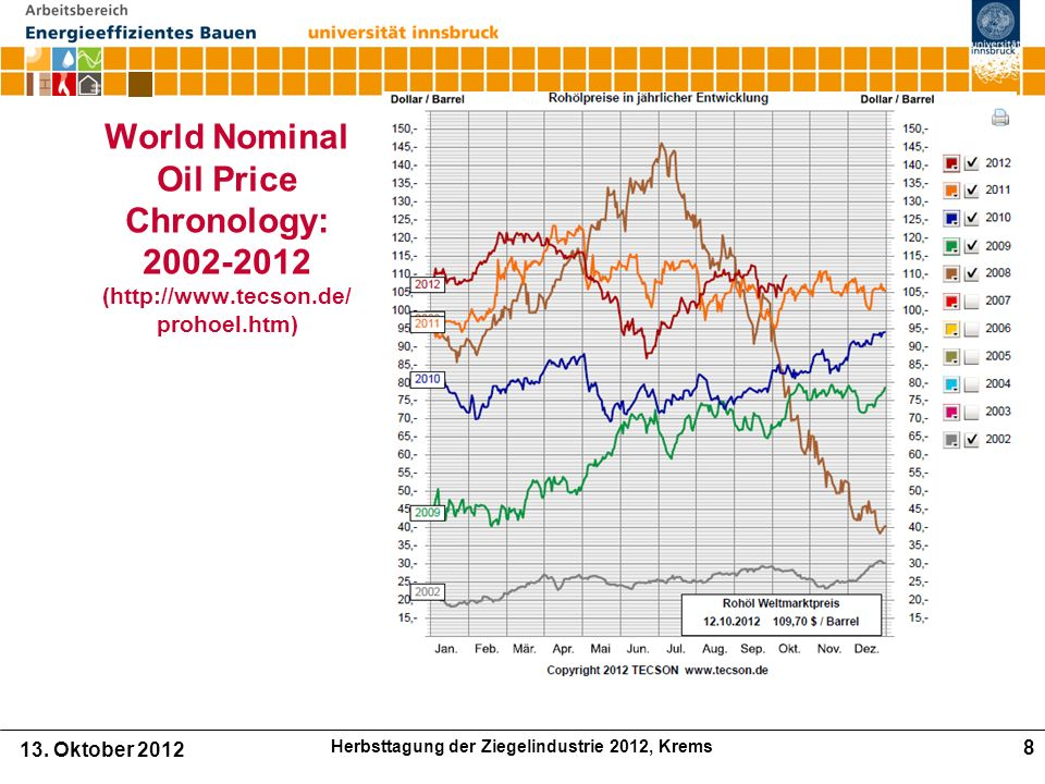 Preisentwicklung Solarthermie in Österreich.(keine Preisreduktion) Source: AEE-INTEC 30.