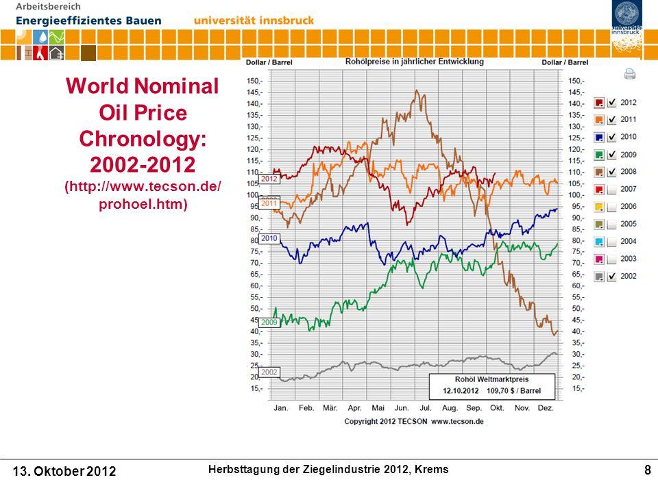 World Nominal Oil Price Chronology: 2002-2012 (http://www.tecson.de/ prohoel.htm) 13.